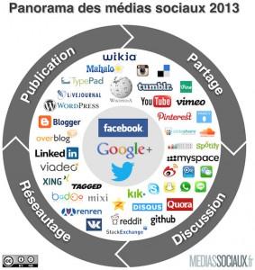 Ctypologie des réseaux sociaux