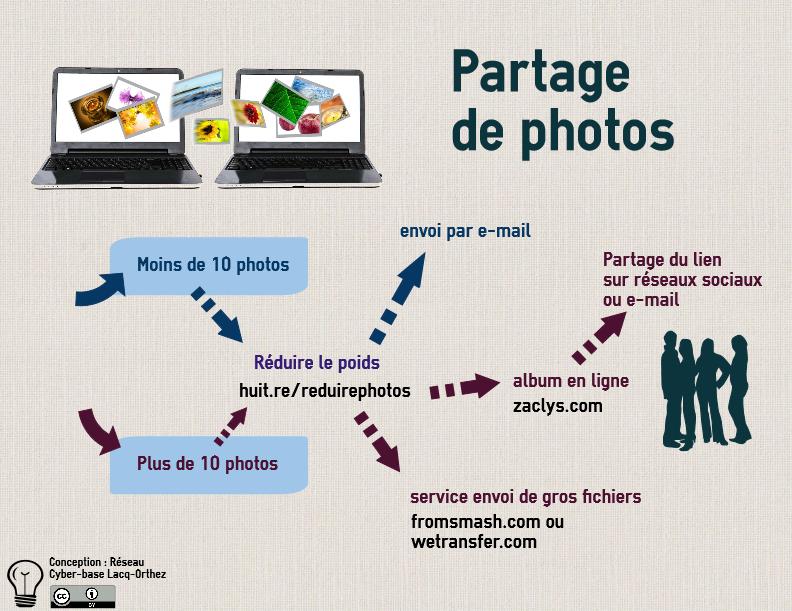 Partagedephotos