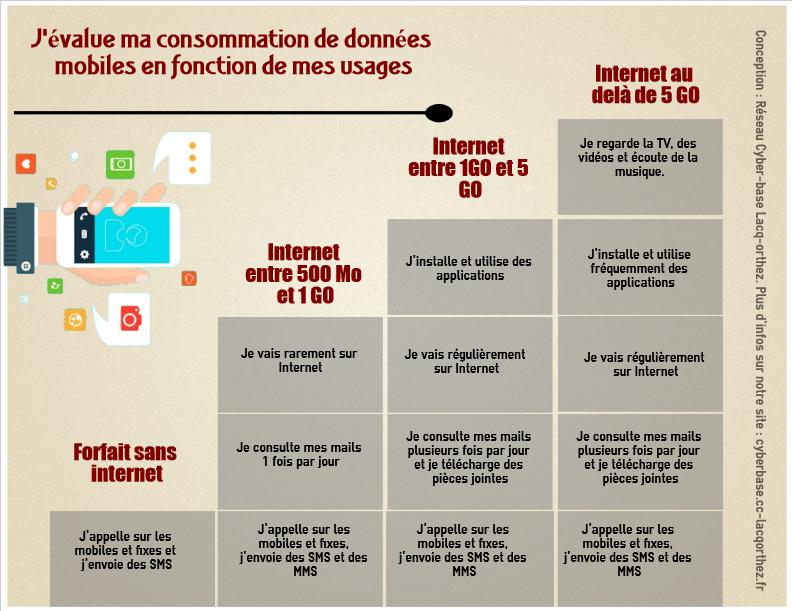 Infographie données mobiles