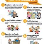 Infographie Réglement Général de Protection des données